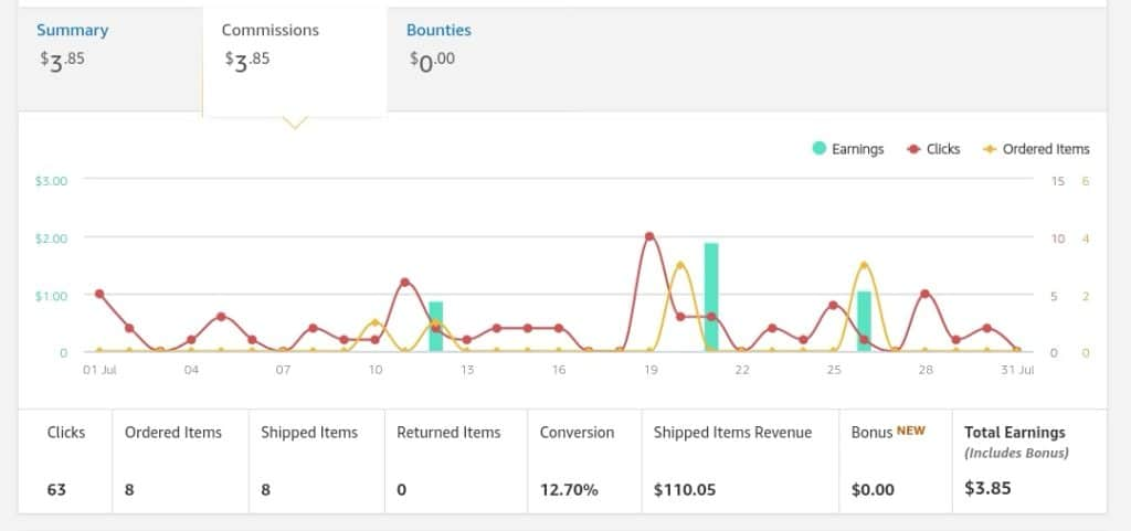 Amazon affiliate zaslužek case study blog